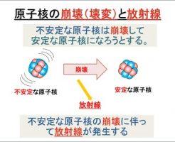 ラジウムと放射性壊変
