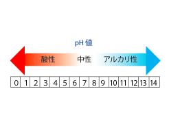 ラジウム温泉とPH値の関係